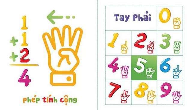 Toán tư duy FingerMath